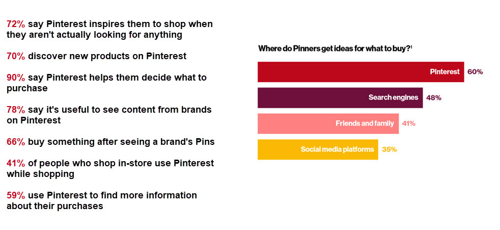 How people shop on Pinterest
